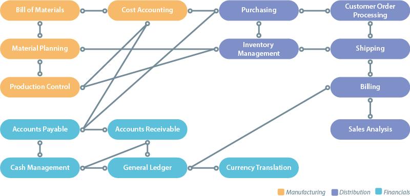 Lansa Erp Framework Modules Overview