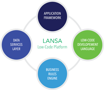 Lansa Low Code Development Platform