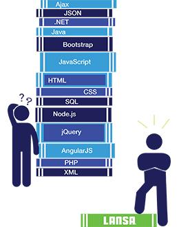 Lansa Low Code Programming Language