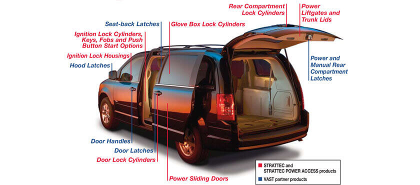 STRATTEC designs, develops, manufactures and markets a range of automotive Security Products.